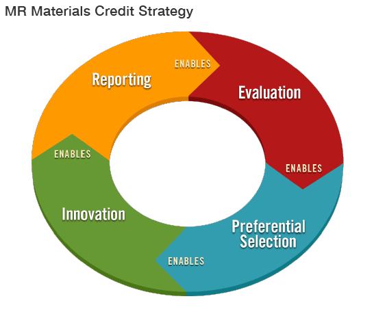 MR Materials Credit